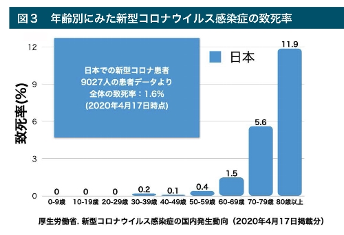 年齢別にみた新型コロナウイルス感染症の致死率