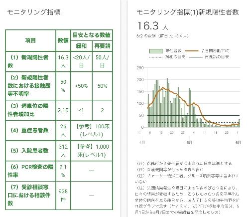 モニタリング指標(1)新規陽性者数