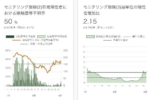 (2)新規陽性者における接触歴等不明率、(3)週単位の陽性者増加比