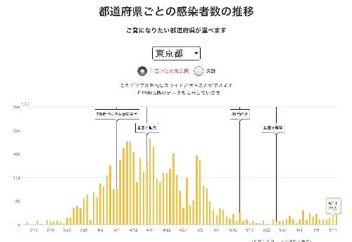 東京都の日ごと感染状況(6月11日まで)