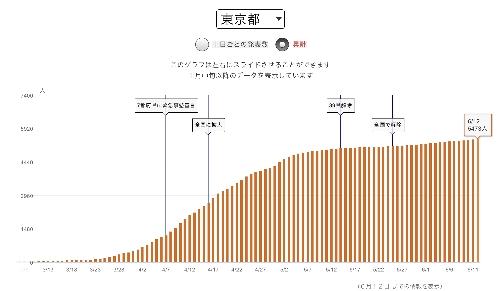 東京都の累積感染状況(6月12日まで)