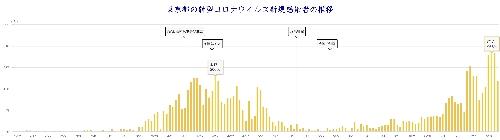 東京都の感染者数の推移