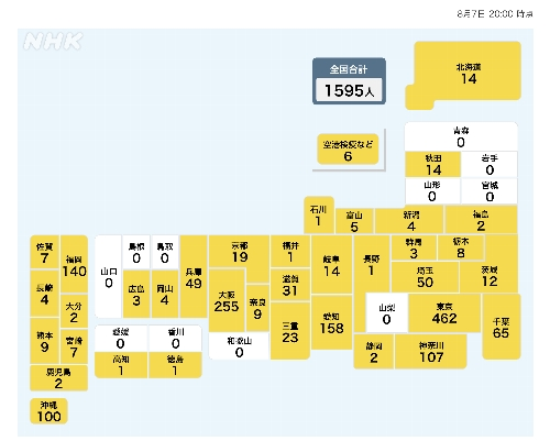 各都道府県の感染者数の推移 8月7日現在