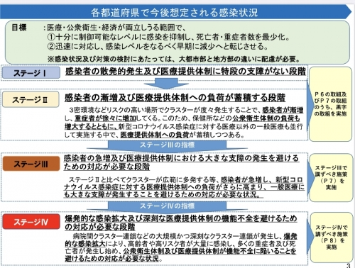 各都道府県で今後想定される感染状況(上)