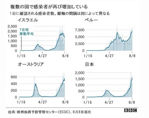 複数の国で感染者が増加している。BBC報道による