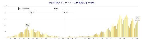日本全国の日別感染者数 8月20日現在。NHKより