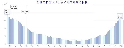 日本全国の死者数の合計 8月20日現在。NHKより