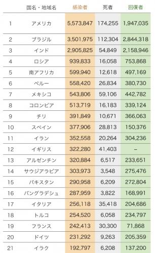 世界全体の感染者と死者数の合計 8月20日現在。NHKより