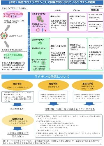 開発中のワクチンの種類