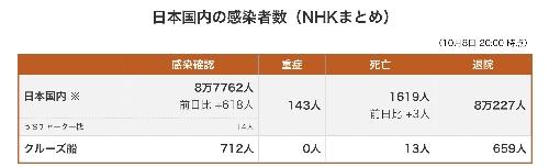 日本国内の感染者数 8月7日現在