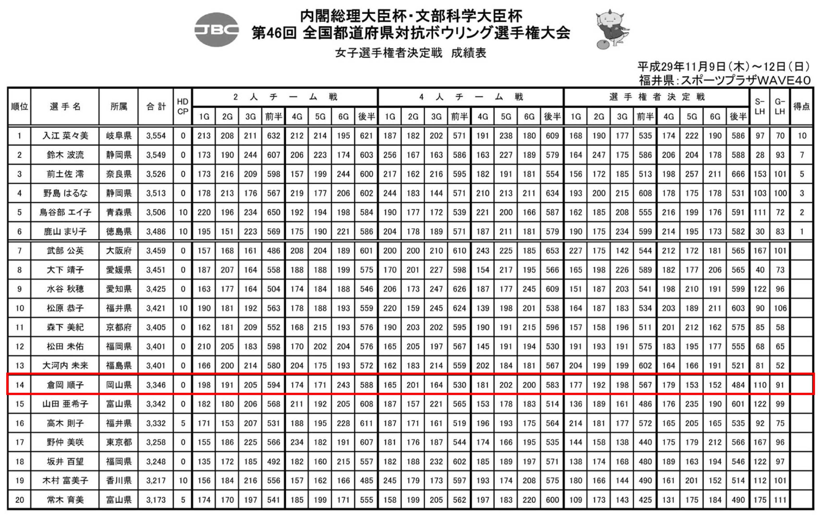 結果] 第46回 全国都道府県対抗...
