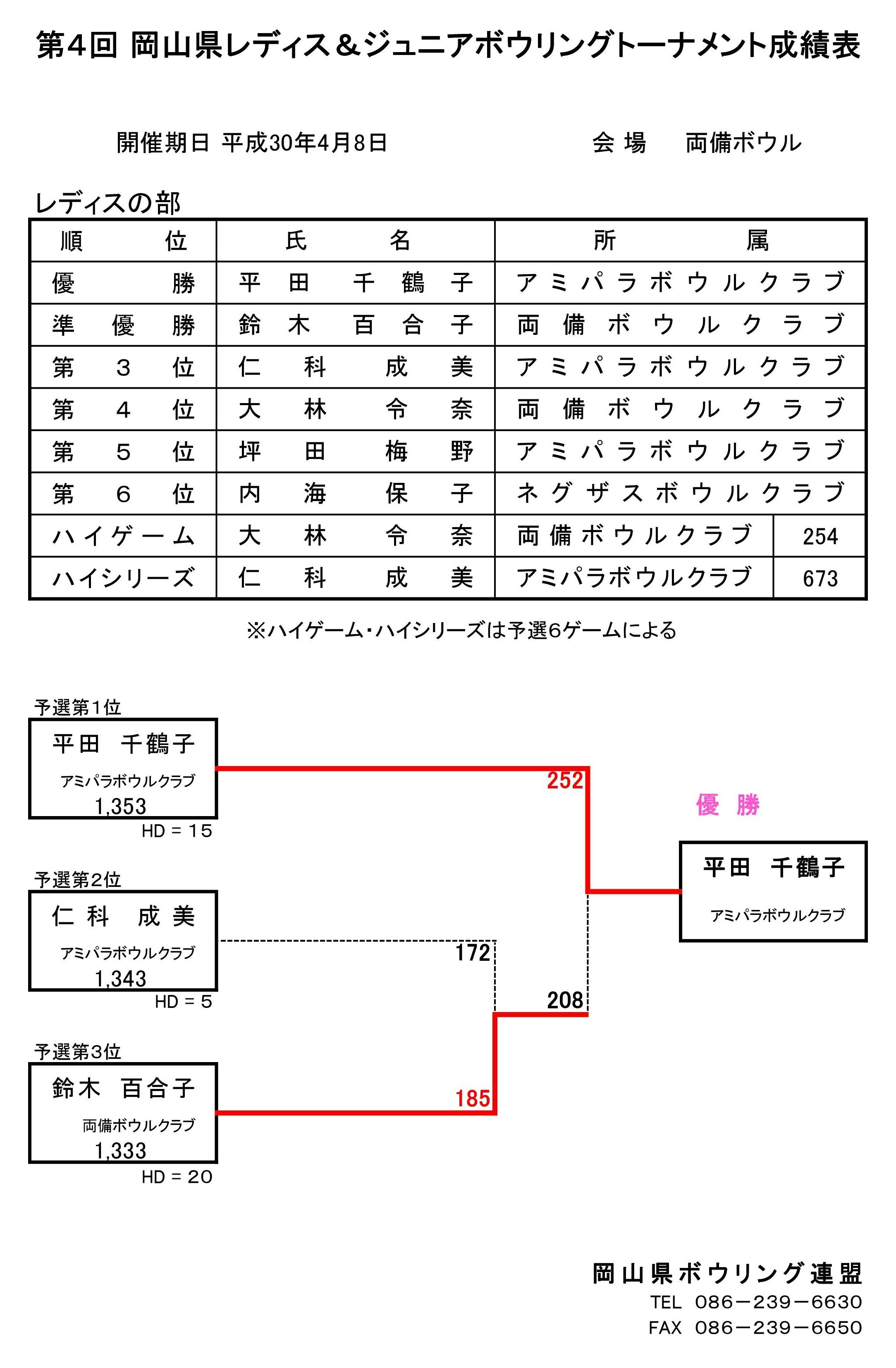 4回レディストーナメント成績.jpg