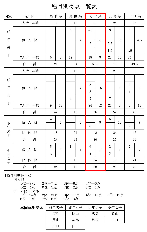 総合成績.jpg