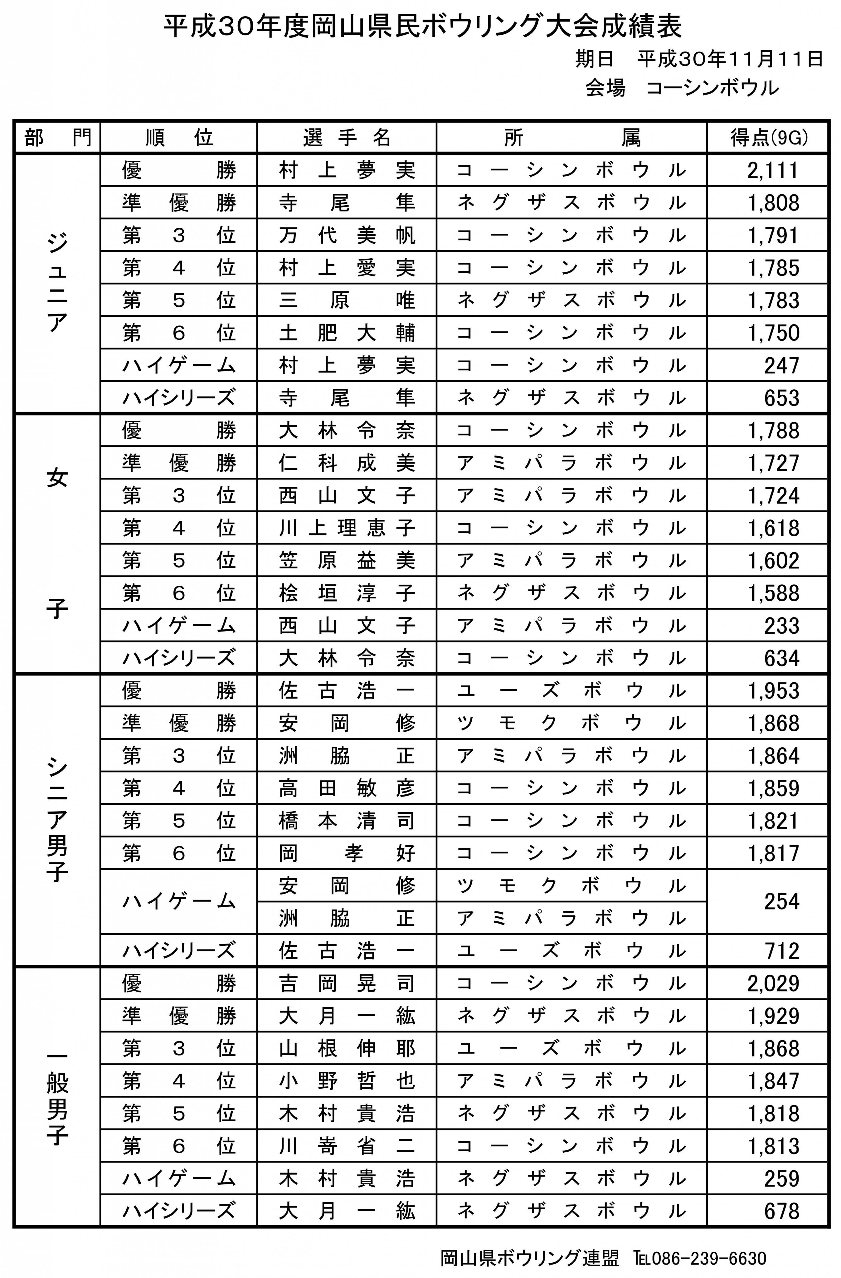30年度 県民大会 成績表 賞状.jpg