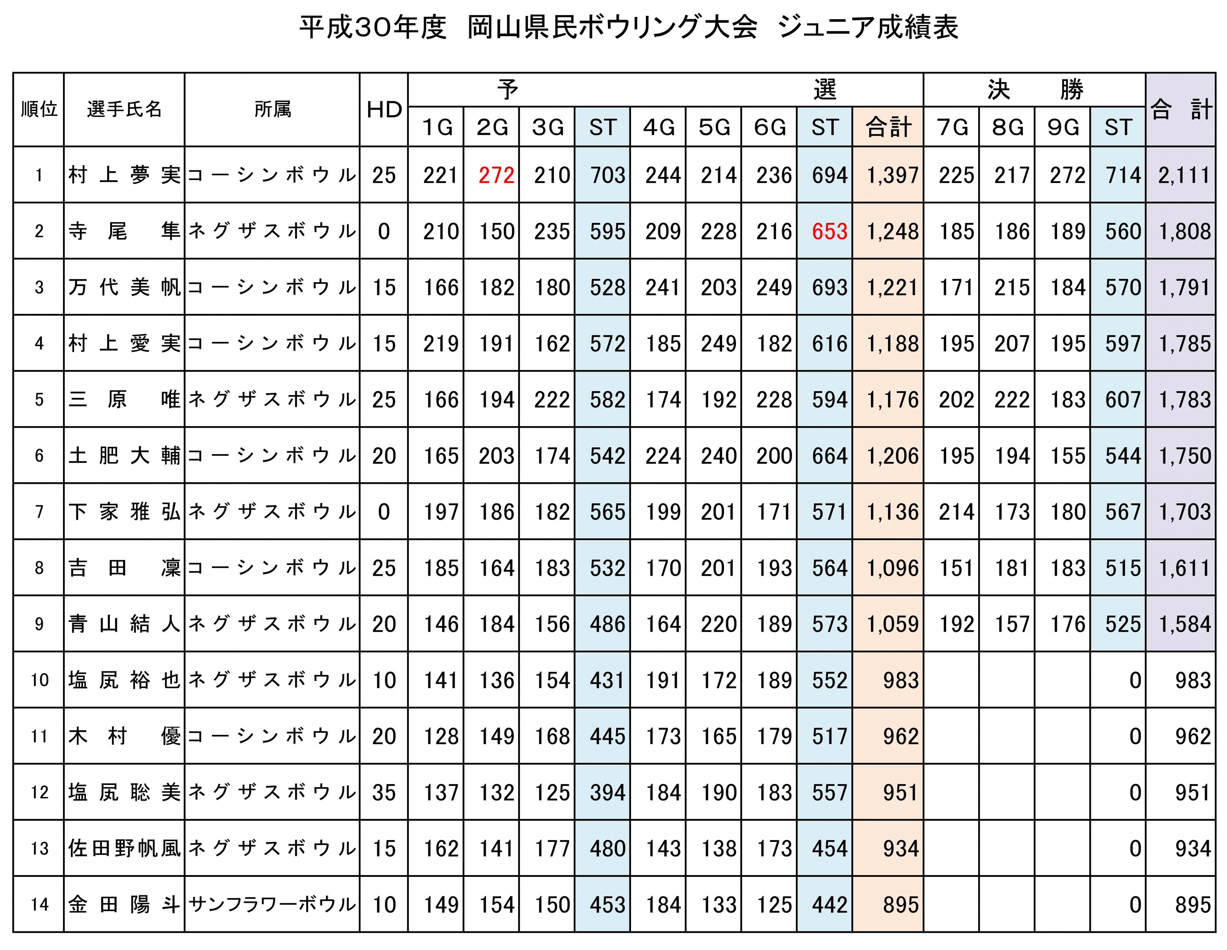 30年度 県民大会 成績表 ジュニア.jpg