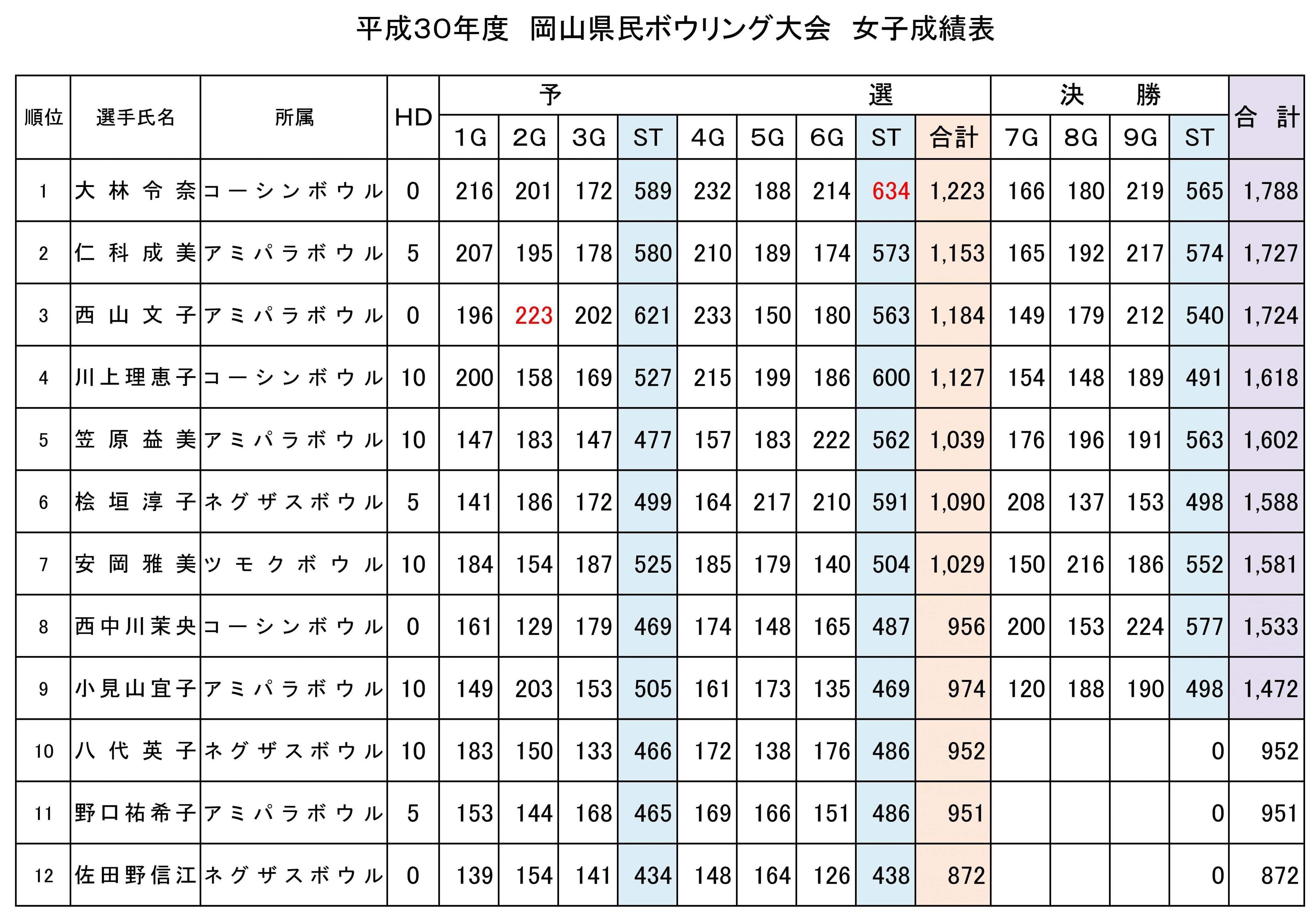 30年度 県民大会 成績表 女子.jpg