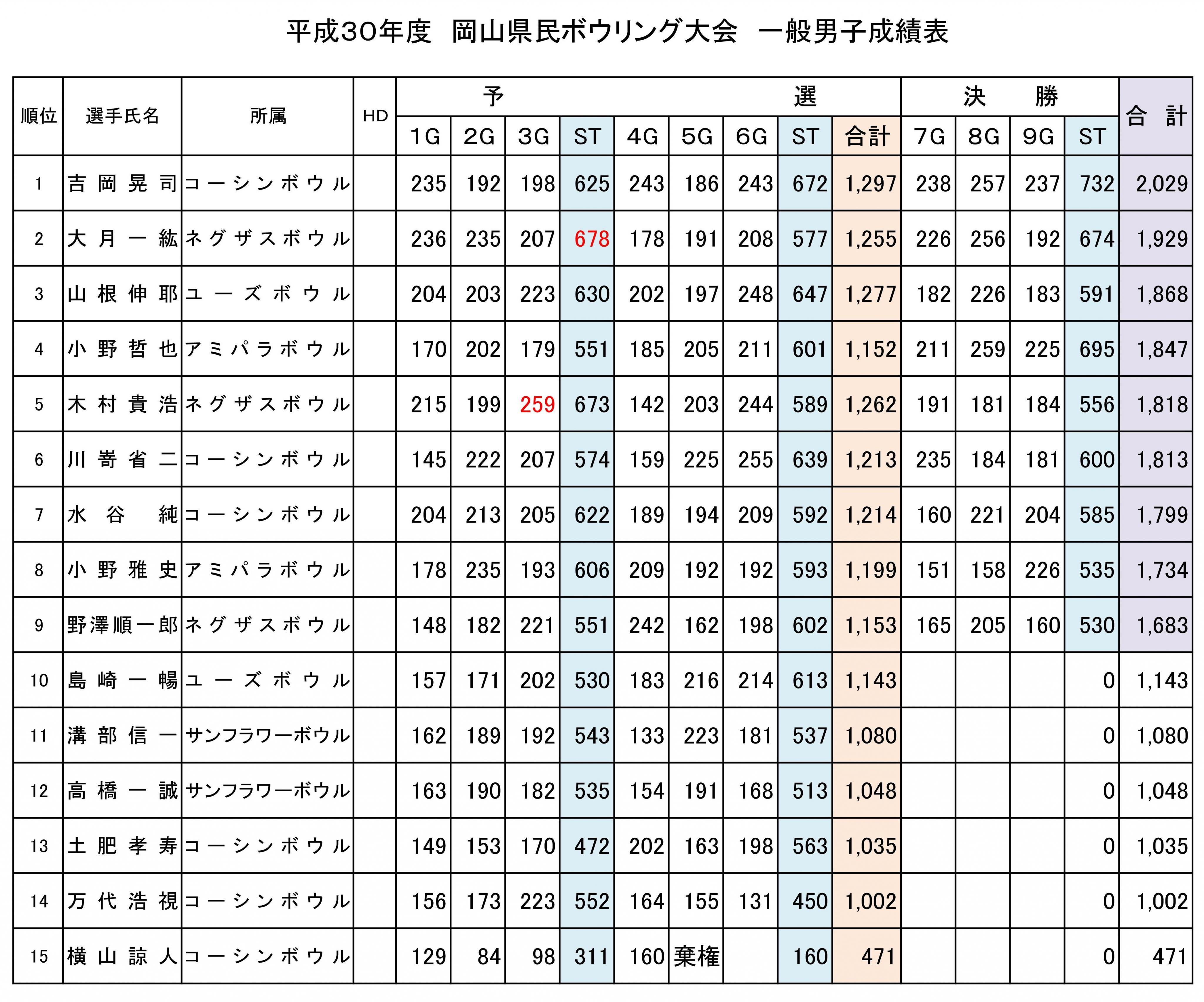 30年度 県民大会 成績表 男子.jpg