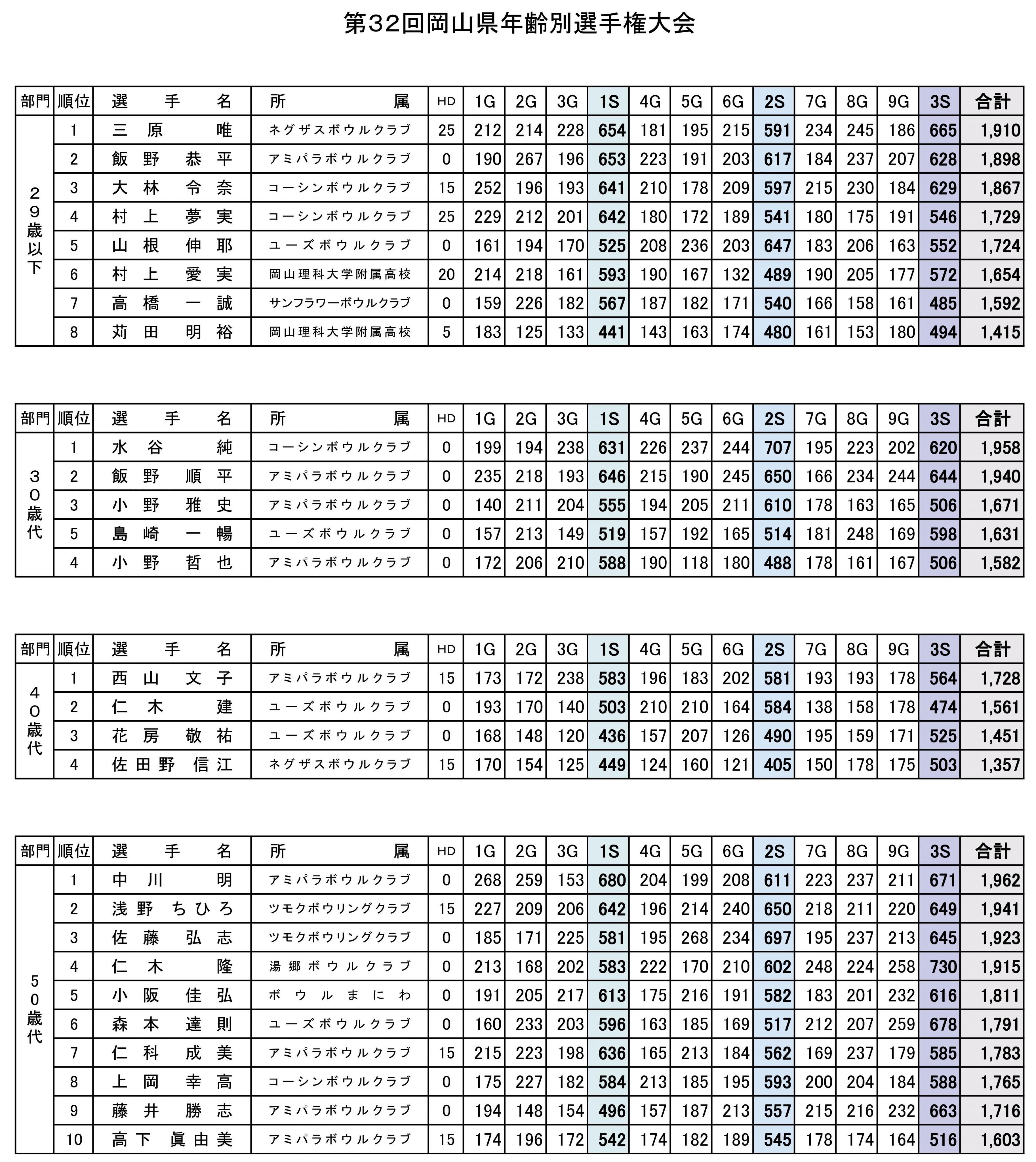 30度年齢別選手権大会-01.jpg