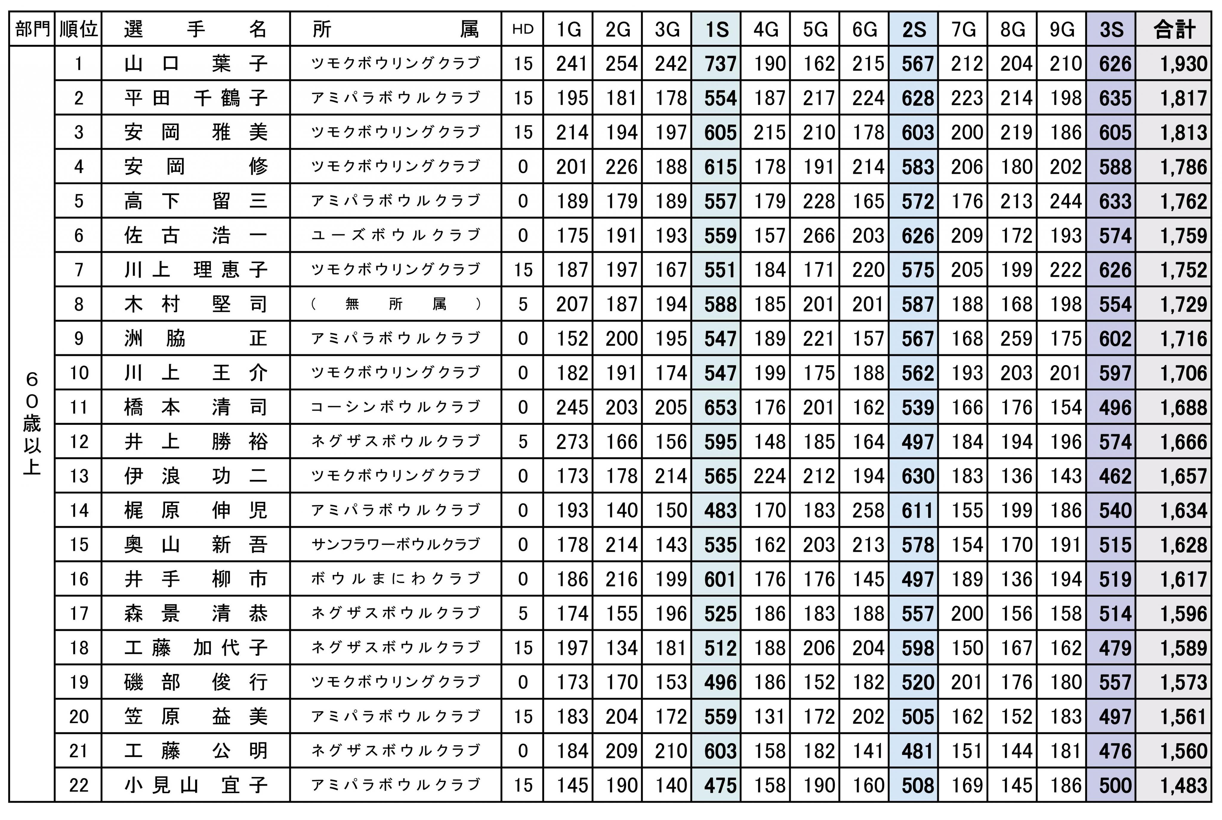 30度年齢別選手権大会-02.jpg