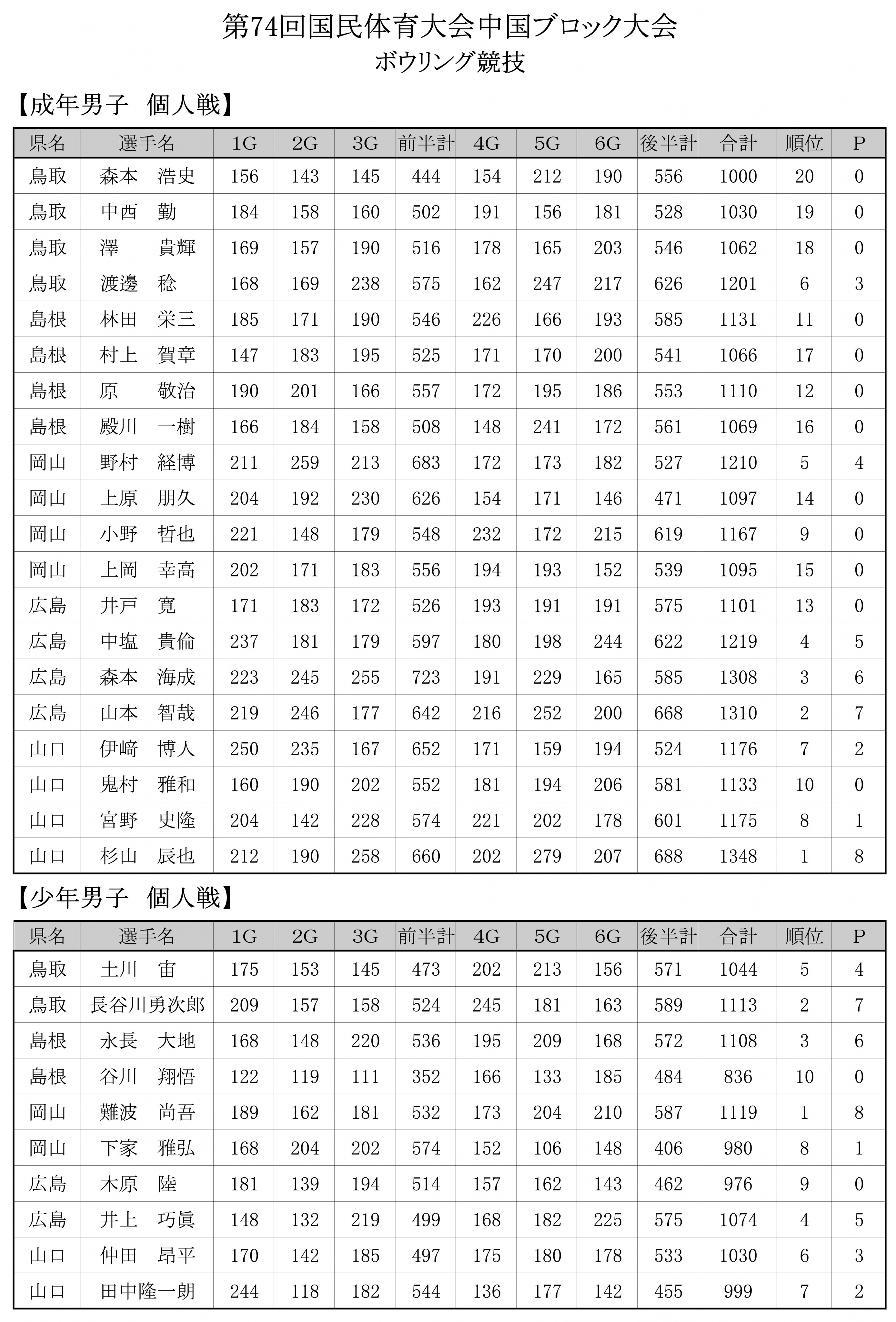 ボウリング最終成績  2.jpg