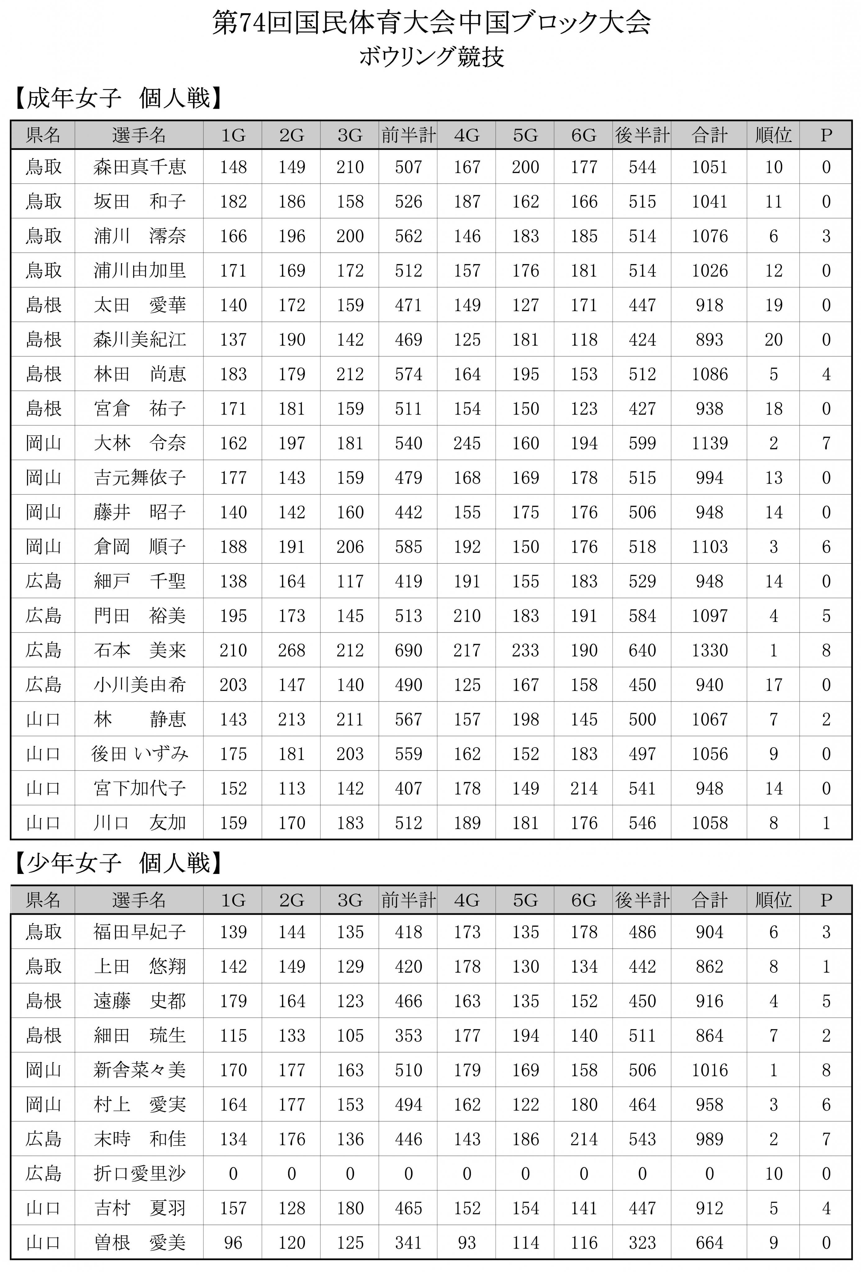 ボウリング最終成績  3.jpg
