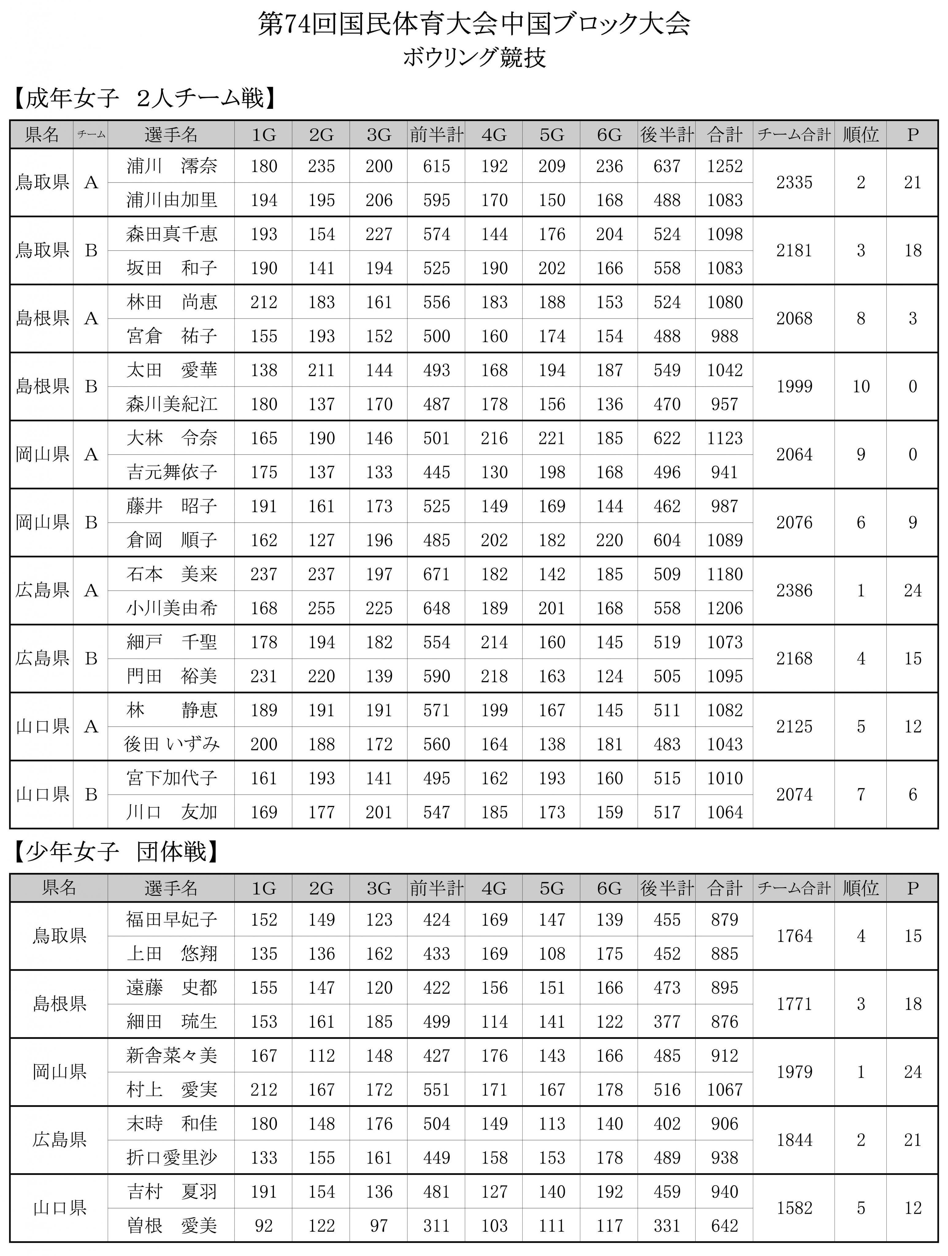 ボウリング最終成績  5.jpg