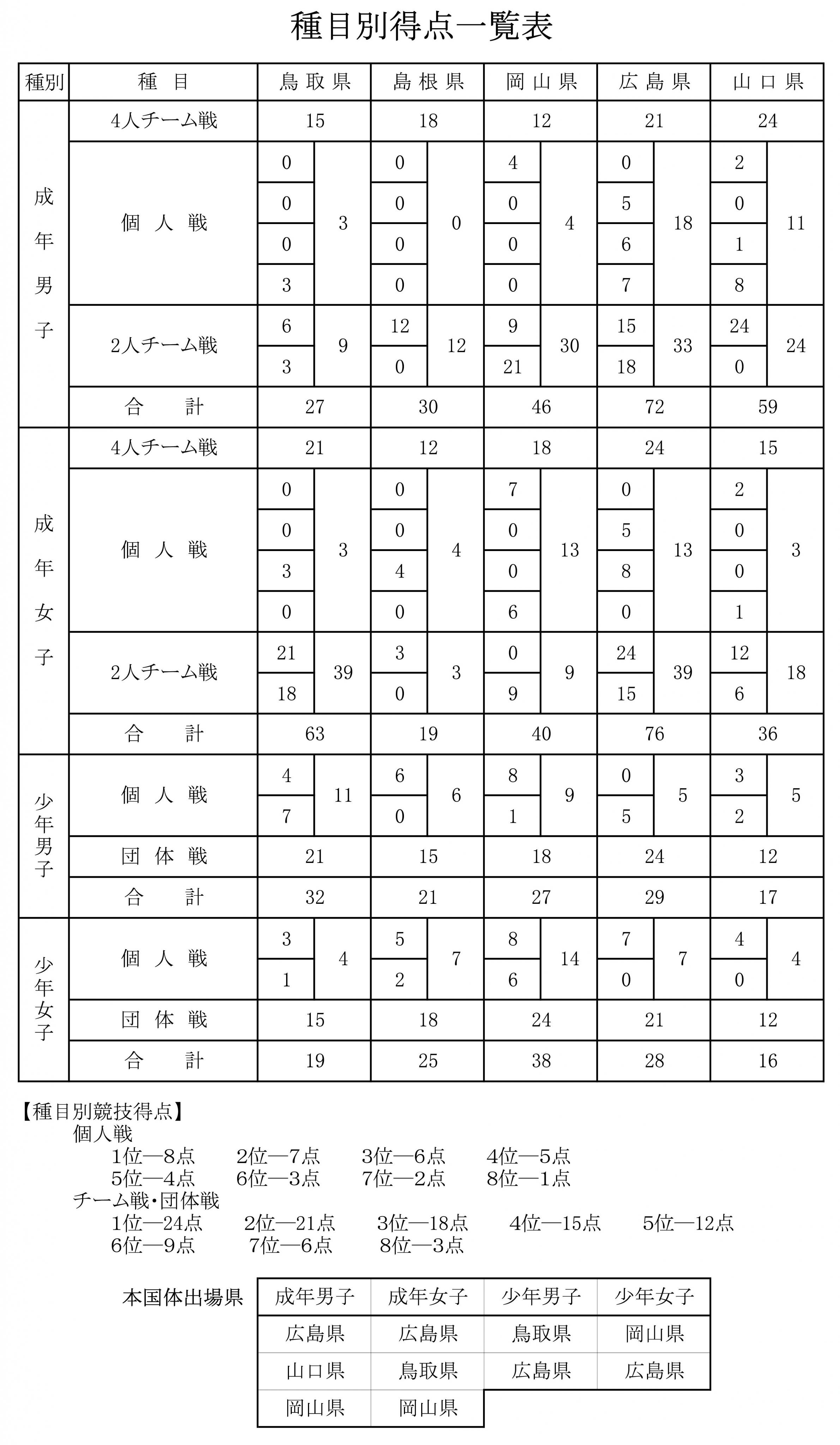 ボウリング最終成績  6.jpg