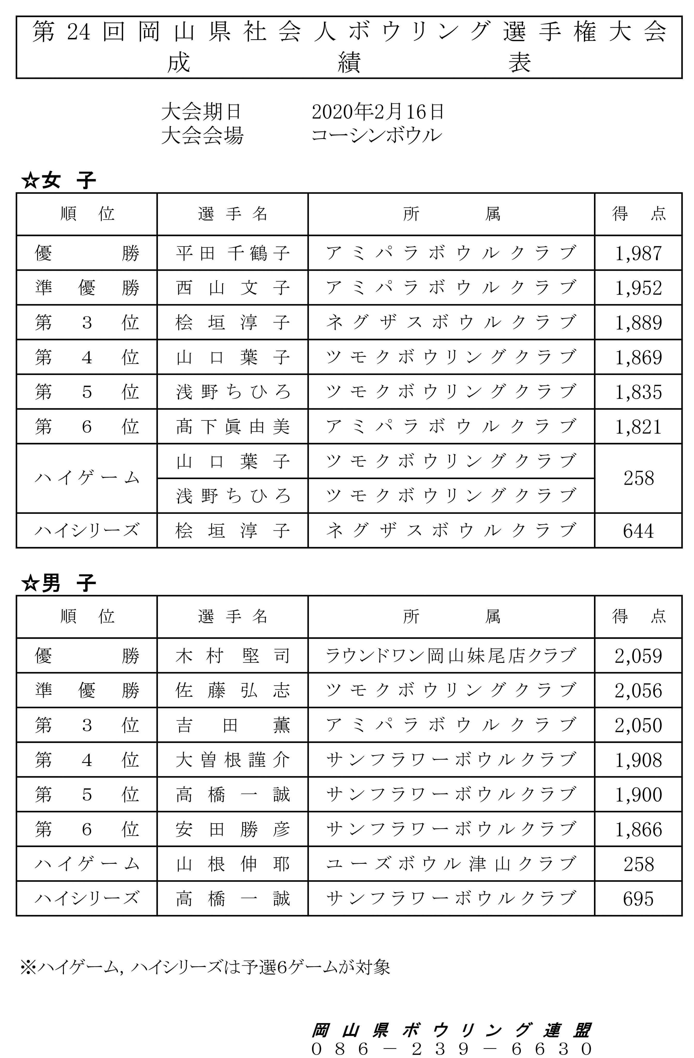 2019年度第24回岡山県社会人選手権大会2.jpg