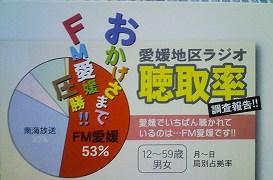 愛媛地区のラジオ聴取率NO.1はFM愛媛
