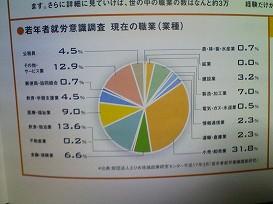 愛媛県の若年者就労意識調査 現在の職業(業種)