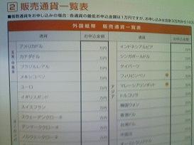 外国紙幣 販売通貨一覧表