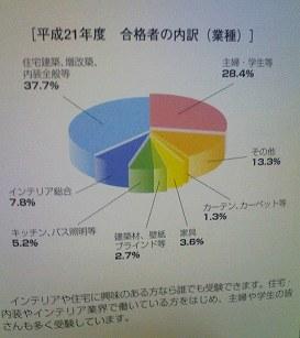 平成21年度 インテリアコーディネーター資格試験合格者の内訳(業種)