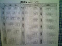 運命数表[大正7年〜平成25年]
