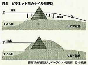 ピラミッドと干拓 | からふる毛...