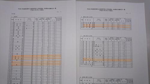 入試 新潟 県 倍率 高校
