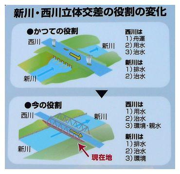 新川・西川の役割の変化