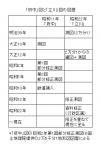 「府中」「立川」図歴