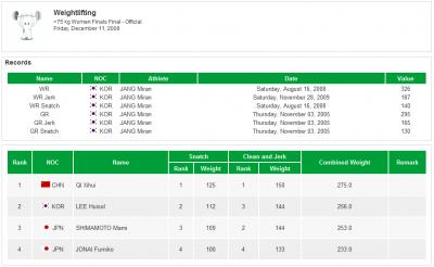 女子+75kg級結果(2009東アジア大会)
