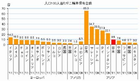 世界のバイク普及率