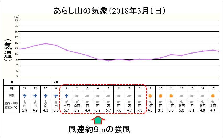180301春の強風