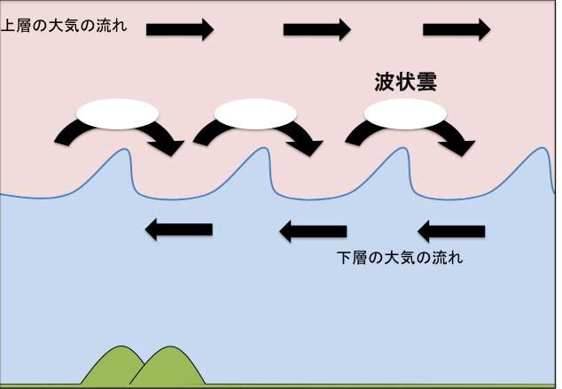 波状雲の図解