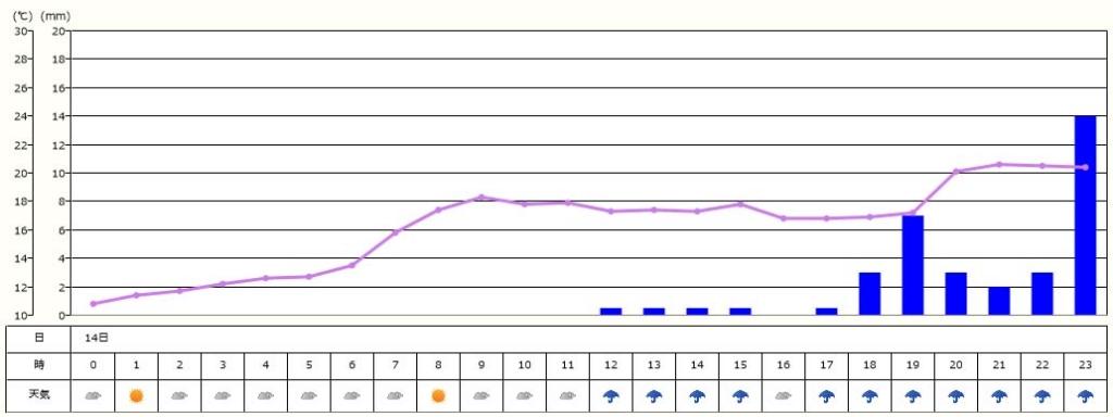 4月14日の気温と降雨
