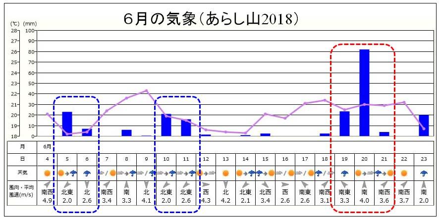 あらし山の6月の気象2018