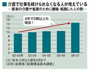 遠距離介護の離職者増加
