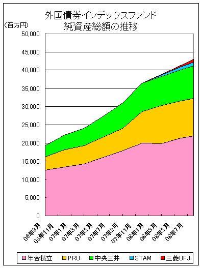 外国債券インデックスファンド純資産総額推移
