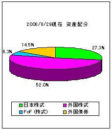 2008年8月末資産配分