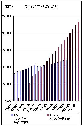 TAバンガードとセゾンバンガード2008年12月グ口数