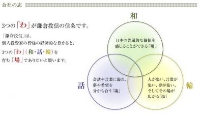 鎌倉投信の志