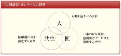 鎌倉投信の投資哲学