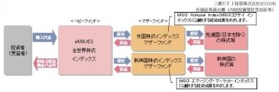 eMAXIS 全世界株式インデックスの構造